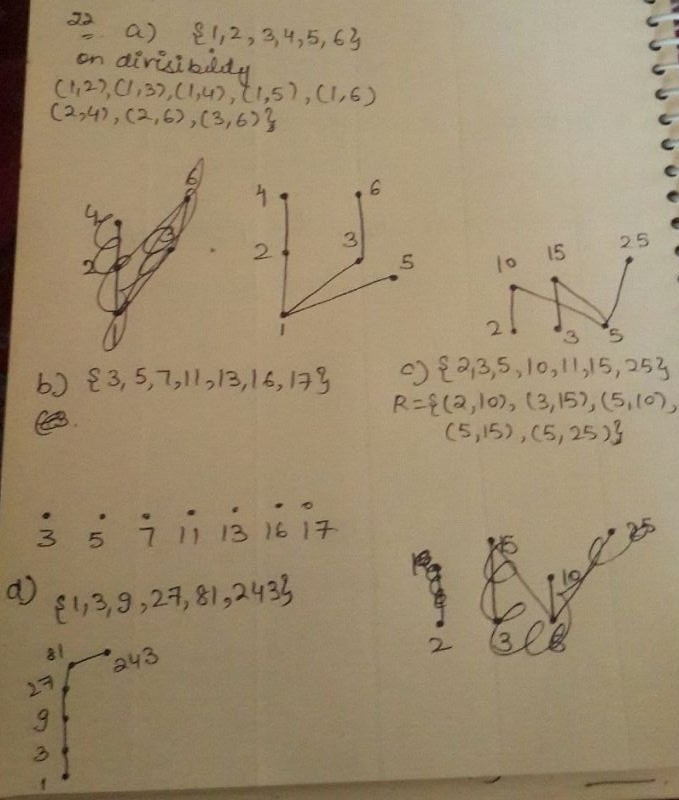 Draw The Hasse Diagram For Divisibility On The Set A 1 2 3 4 5 6 B 3 5 7 11 13 16 17 C 2 3 5 10 11 15 25 D 1 3 9 27 81 243 Homework Help And Answers Slader