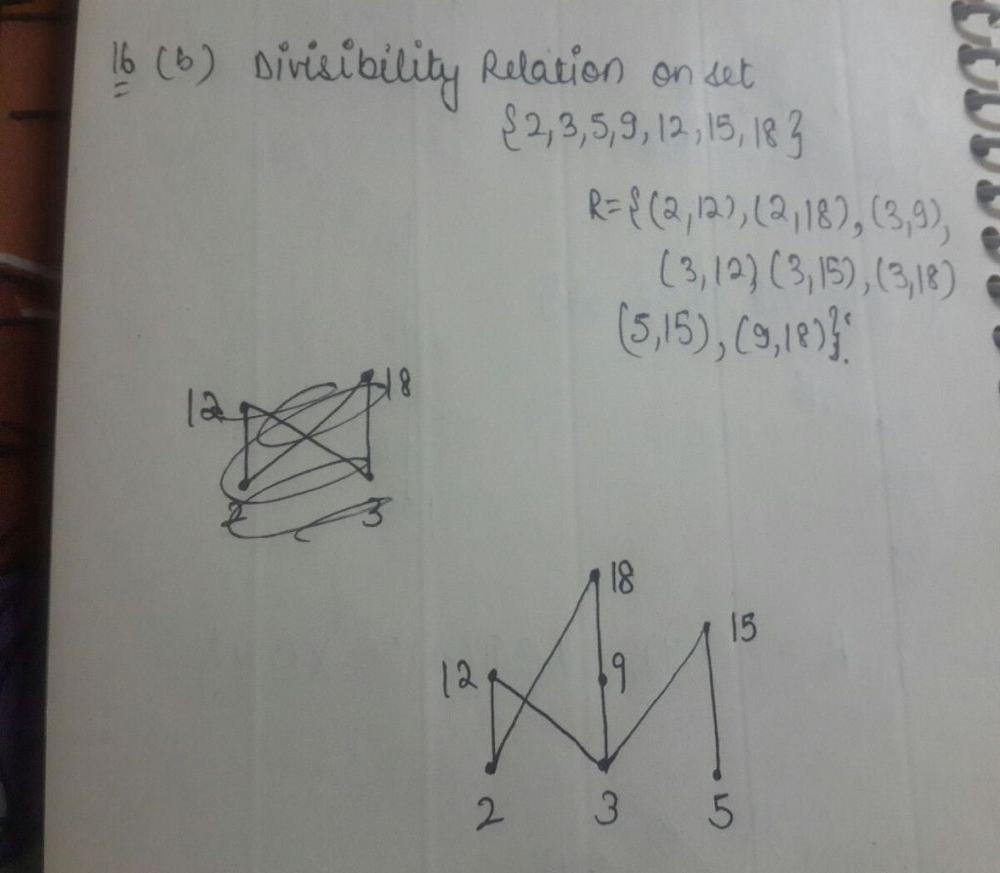 A Explain How To Construct The Hasse Diagram Of A Partial Order On A Finite Set B Draw The Hasse Diagram Of The Divisibility Relation On The Set 2 3 5 9