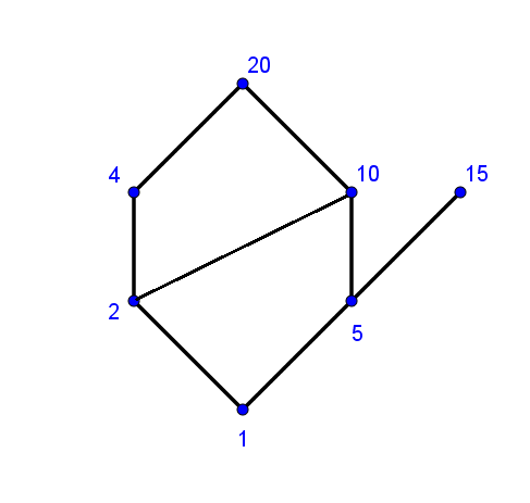 Consider The Divides Relation On Each Of The Following Sets A Draw The Hasse Diagram For Each Relation A A 1 2 4 5 10 15 20 B A 2 3 4 6 8 9 12 18 Homework Help And Answers Slader