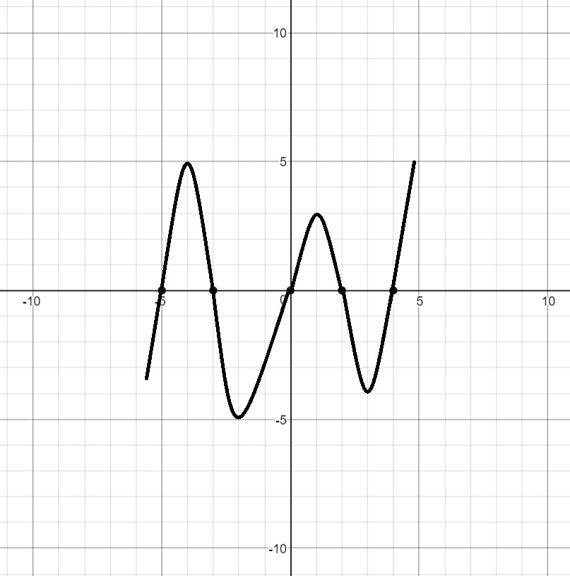 Sketch the graph of polynomial functions with the following