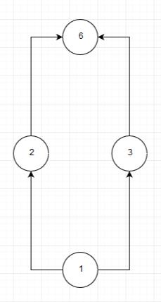 A Draw The Hasse Diagram For The Set Of Positive Integer Divisors Of I 2 Ii 4 Iii 6 Iv 8 V 12 Vi 16 Vii 24 Viii 30 Ix 32 Begin Matrix